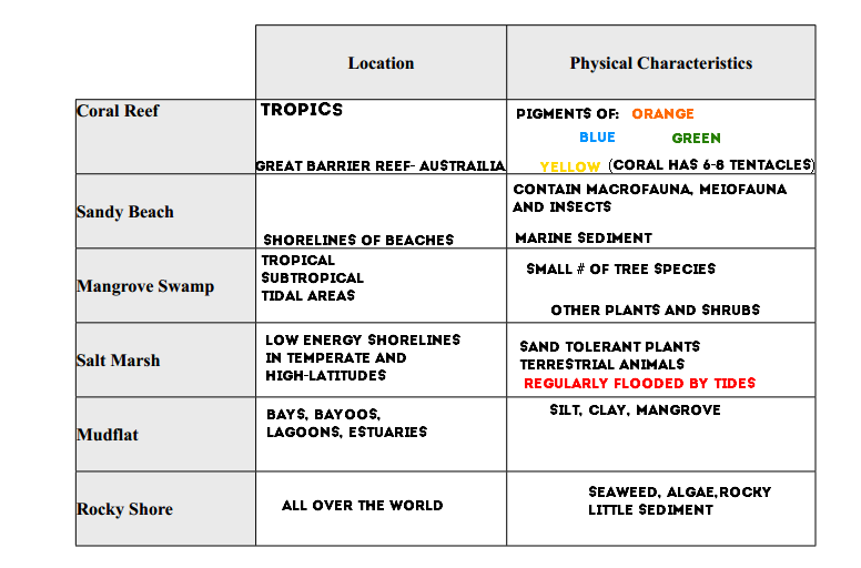Aquatic Biomes Study Guide