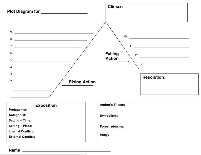 Best 25+ Plot Diagram Ideas On Free Worksheets Samples