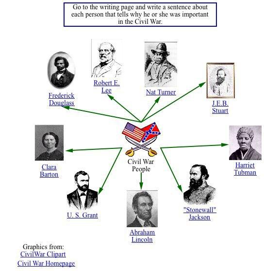 Civil War Timeline For 5th Graders