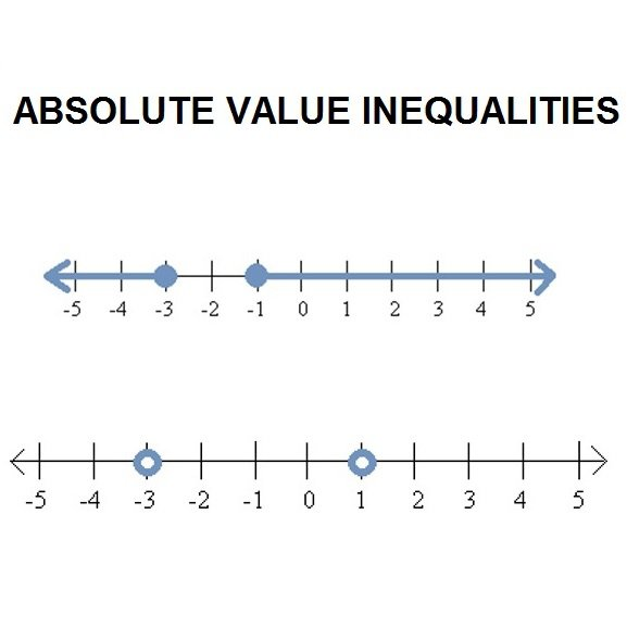 Define Absolute Value Inequalities And Draw On A Number Line