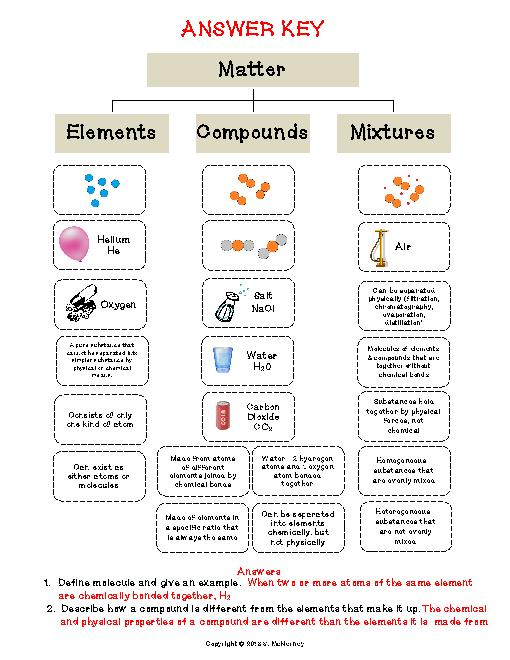 Elements compounds and mixtures worksheet answer key part 1