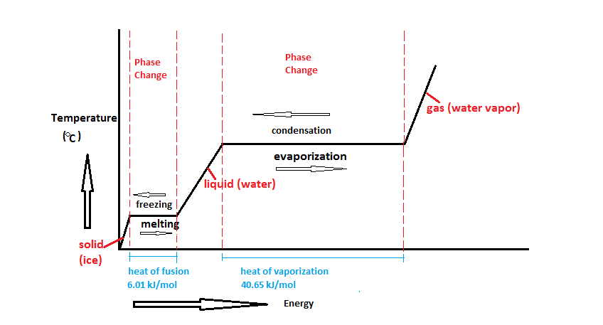 File Water Phase Change Diagram Png