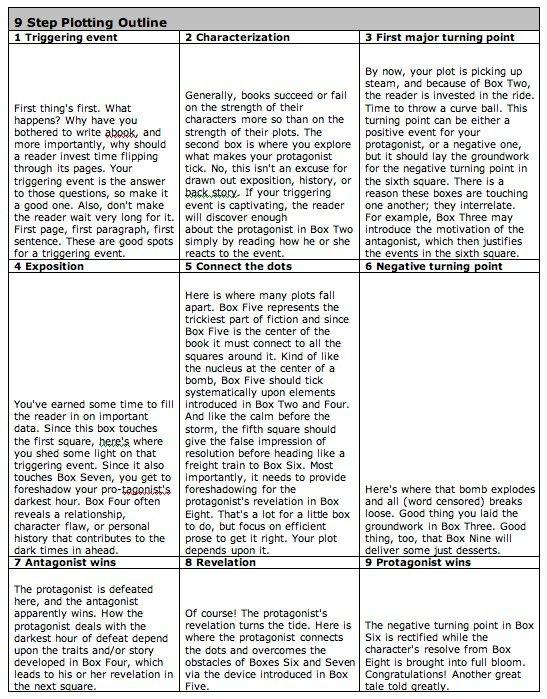 How To Plot A Novel