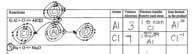 Ionic Bonding Diagrams