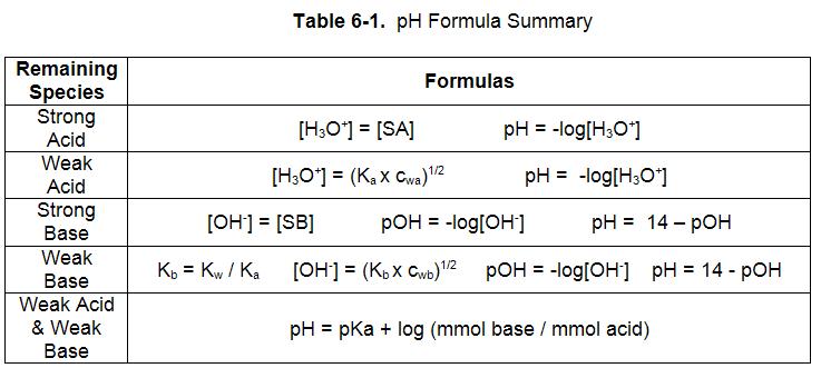 Ph Poh Worksheet Free Worksheets Library