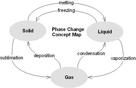 Phase Change Concept Map