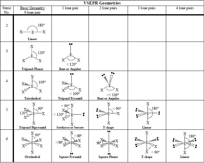 Vsepr Worksheet With Answers Free Worksheets Library