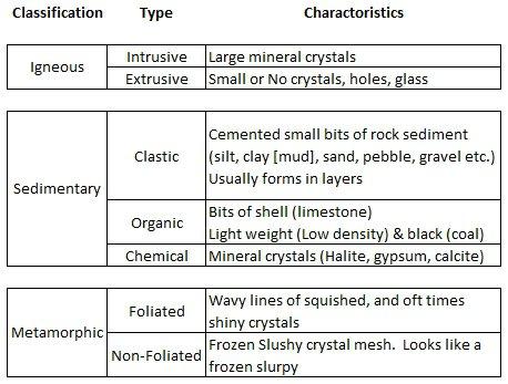 3 Types Of Rocks Worksheet Free Worksheets Library