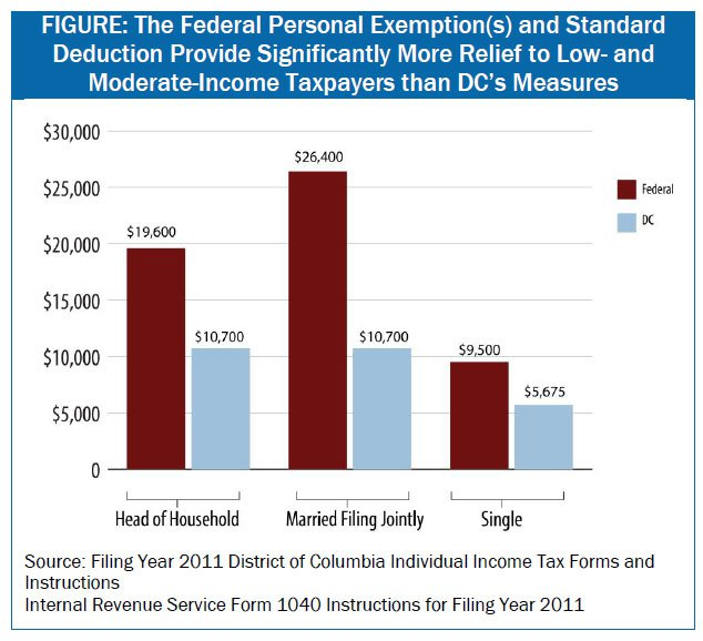 A Progressive Approach  Raise Dc's Standard Deduction And Personal