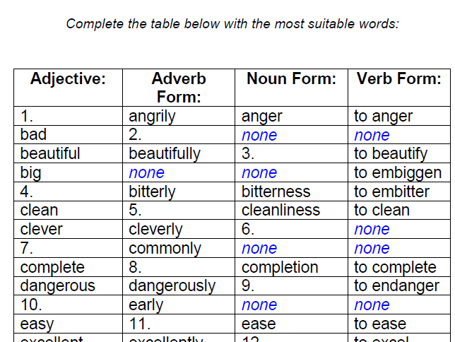 Adjectives (group 1) – Adverb, Noun And Verb Forms