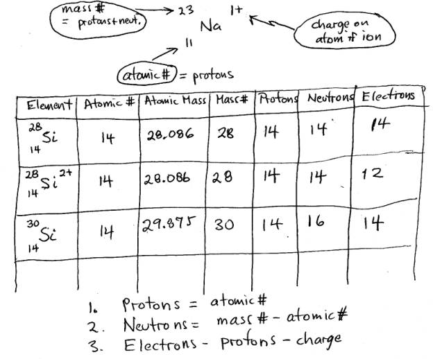 Atomic Structure – Notes For Worksheet Std 1