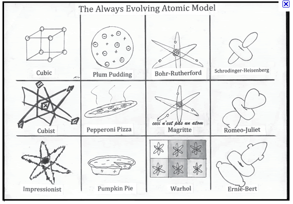 Atomic Structure And The Periodic Table