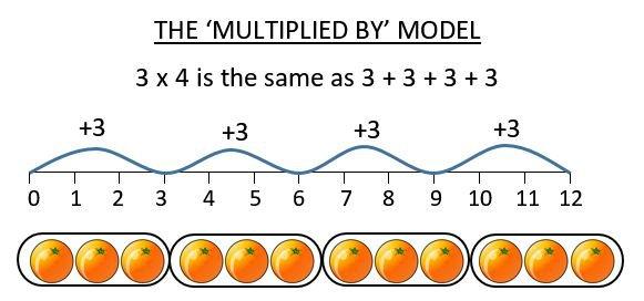Beginning Multiplication Worksheets - Free Worksheets Samples