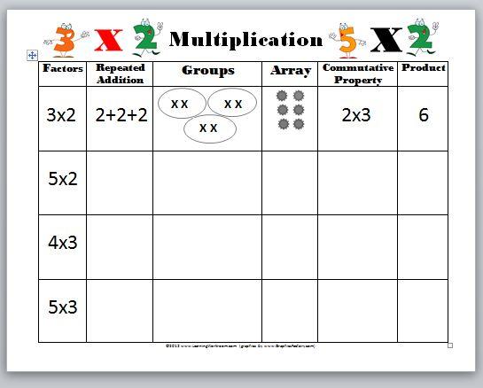 Beginning Multiplication Worksheets Worksheets