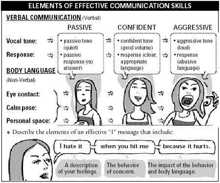 Best 25+ Communication Skills Ideas On Free Worksheets Samples
