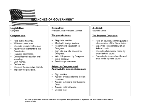 Branches Of Government Chart Template
