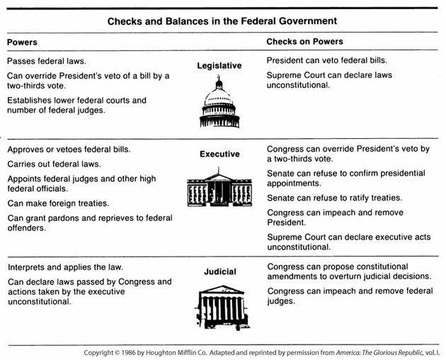 Checks And Balances Diagram