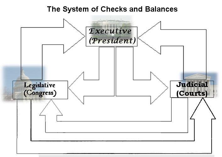 Checks And Balances Worksheet Free Worksheets Library
