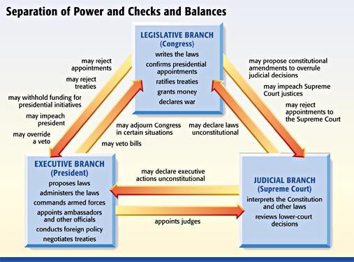 Checks And Balances Worksheets Free Worksheets Library