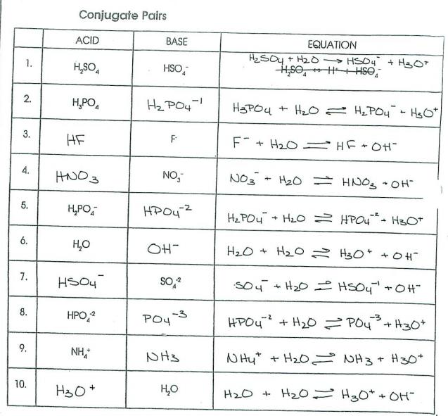 Conjugate Acids And Bases Worksheet Free Worksheets Library