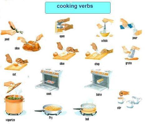 English Kids Fun  Cooking Verbs