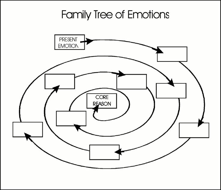 Family Tree Of Emotions