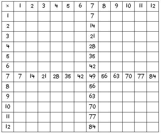 How To Conquer The Times Table, Part 2 – Denise Gaskins' Let's