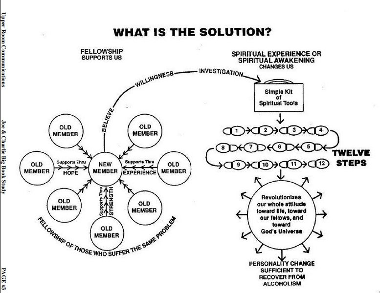 Image Result For Aa There Is A Solution Worksheet