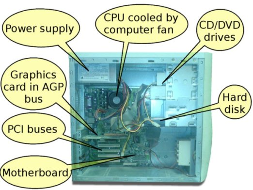 Internal Computer Hardware — Introduction To Information And