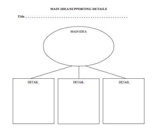 Main Ideas And Details Worksheets Free Worksheets Library