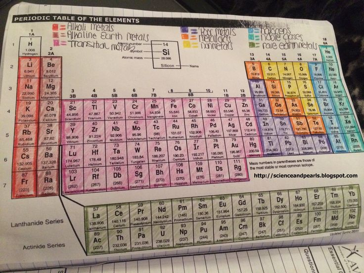 Periodic Table Worksheet Answers Chemistry If8766]