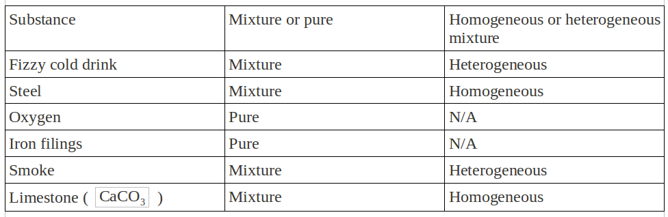 Pure Substances And Mixtures Worksheet Free Worksheets Library