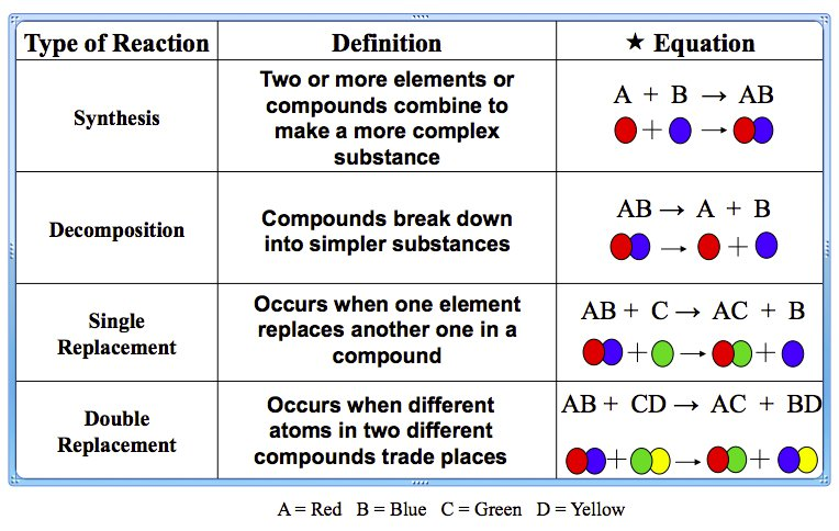 Reaction Identification Practice , Chemical Reactions Rev