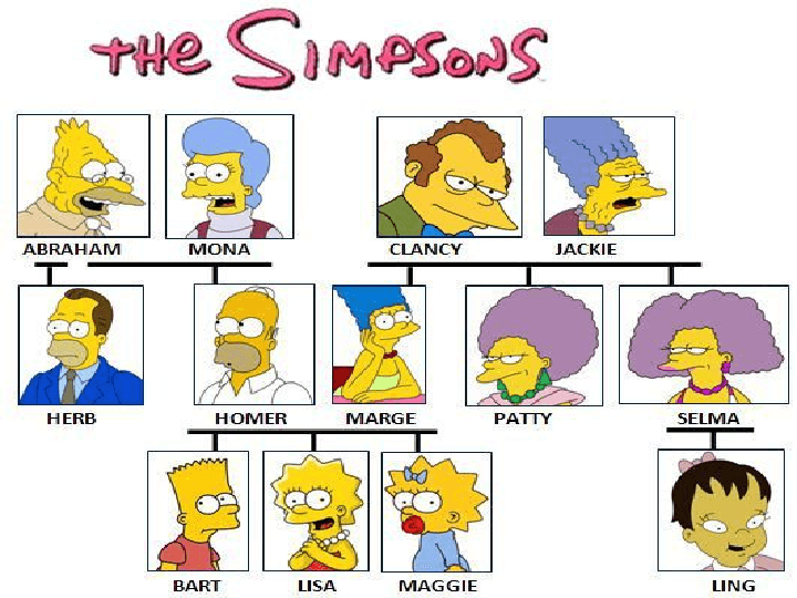 Simpsons Family Tree
