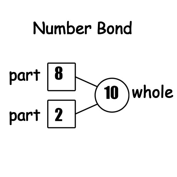Singapore Math – Number Bonds Worksheets – The Filipino Homeschooler