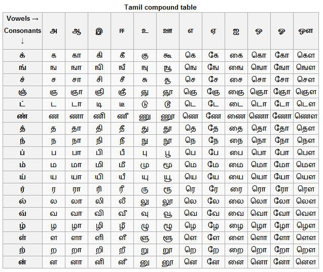 Tamil Alphabet Chart With Pictures
