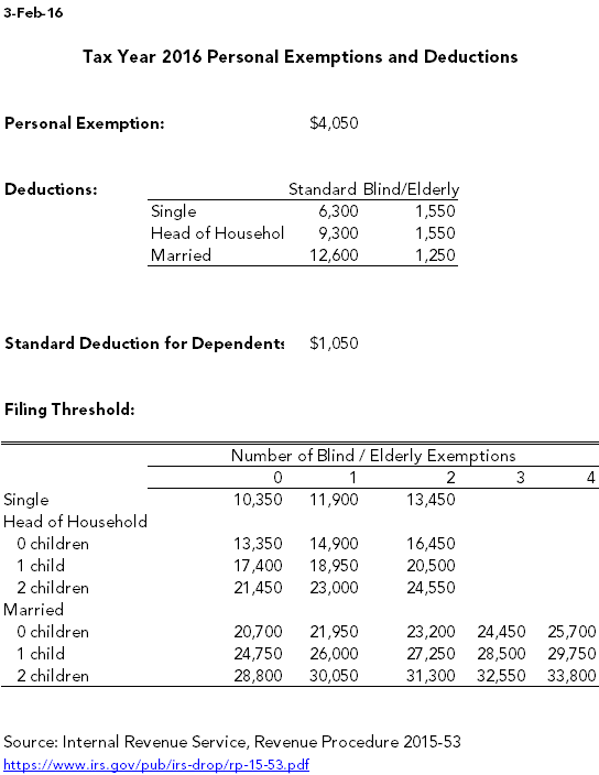 Tax Exemption Worksheet Free Worksheets Library