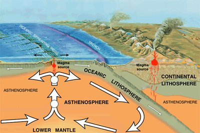 Tectonic Plates Facts For Kids