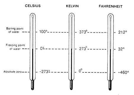 Temperature Scales Worksheet