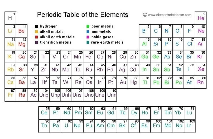 The Periodic Table Worksheet Vintage 1961 Periodic Table Of The