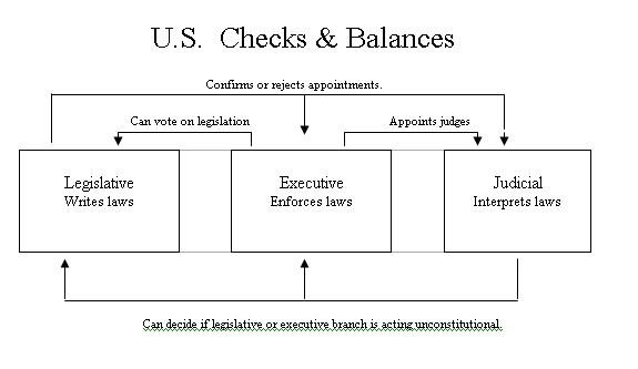 Three Branches Of Government For Kids Worksheets Free Worksheets