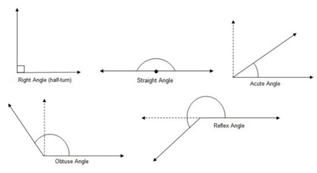 Types Of Angles (videos, Worksheets, Games, Solutions, Activities)