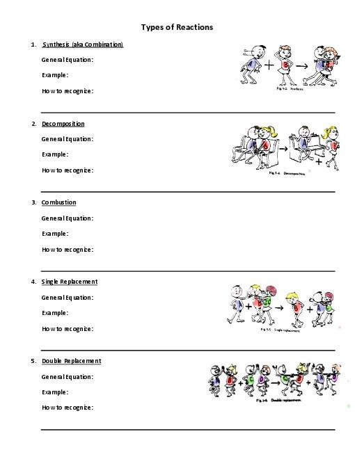 Types Of Reactions Worksheet Answers Free Worksheets Library