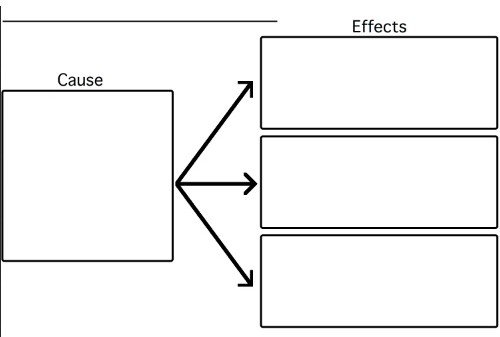 What Causes The Effect