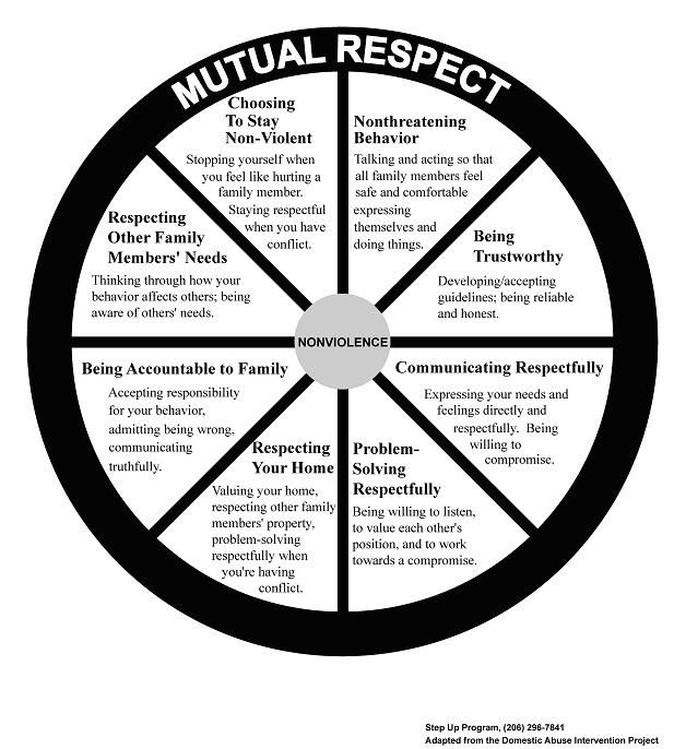 Wheel Of Mutual Respect