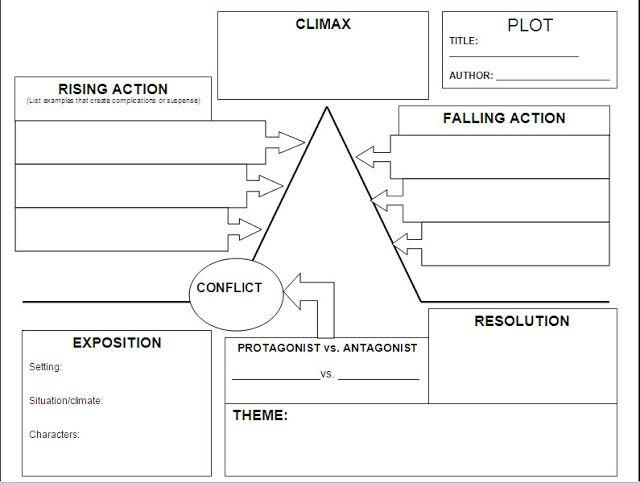 Writing  Plot Worksheets – A Writing Vice