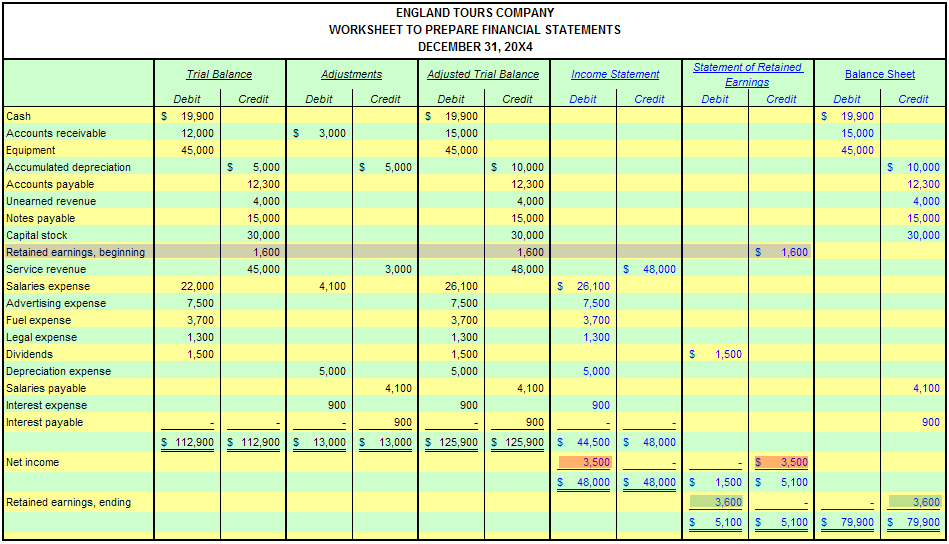 Accounting Worksheet Worksheet With Beginning Retained Earnings