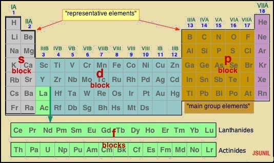 Chemistry Adda  X Periodic Classification Of Elements Solved Questions