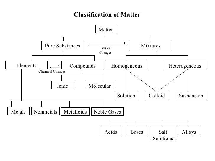 Classify Matter Worksheet Worksheets For All