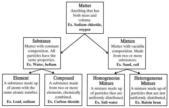 Classifying Matter Worksheet Classification Of Matter According To